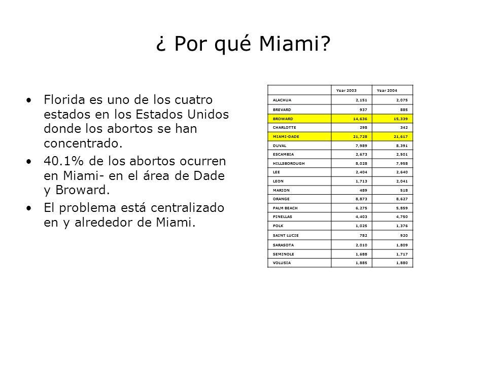 ¿ Por qué Miami Year 2003. Year 2004. ALACHUA. 2,151. 2,075. BREVARD. 937. 885. BROWARD. 14,636.