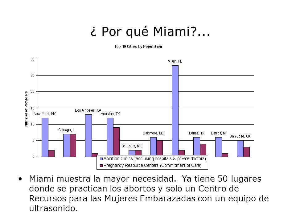 ¿ Por qué Miami ...