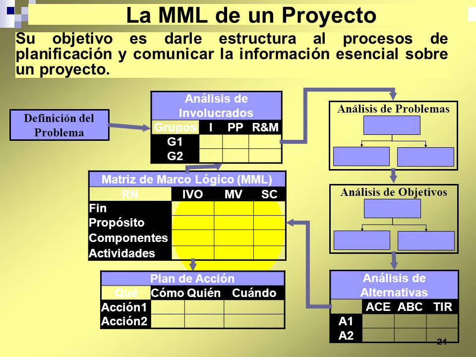 La MML de un Proyecto Su objetivo es darle estructura al procesos de planificación y comunicar la información esencial sobre un proyecto.