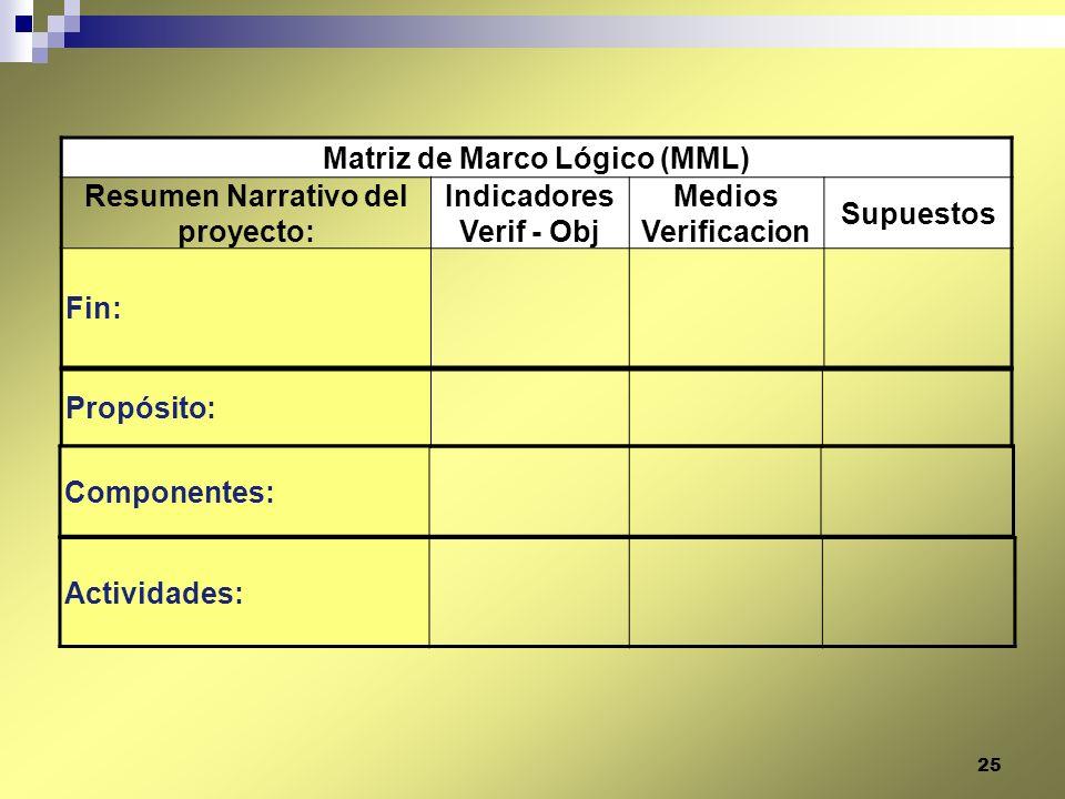 Matriz de Marco Lógico (MML) Resumen Narrativo del proyecto: