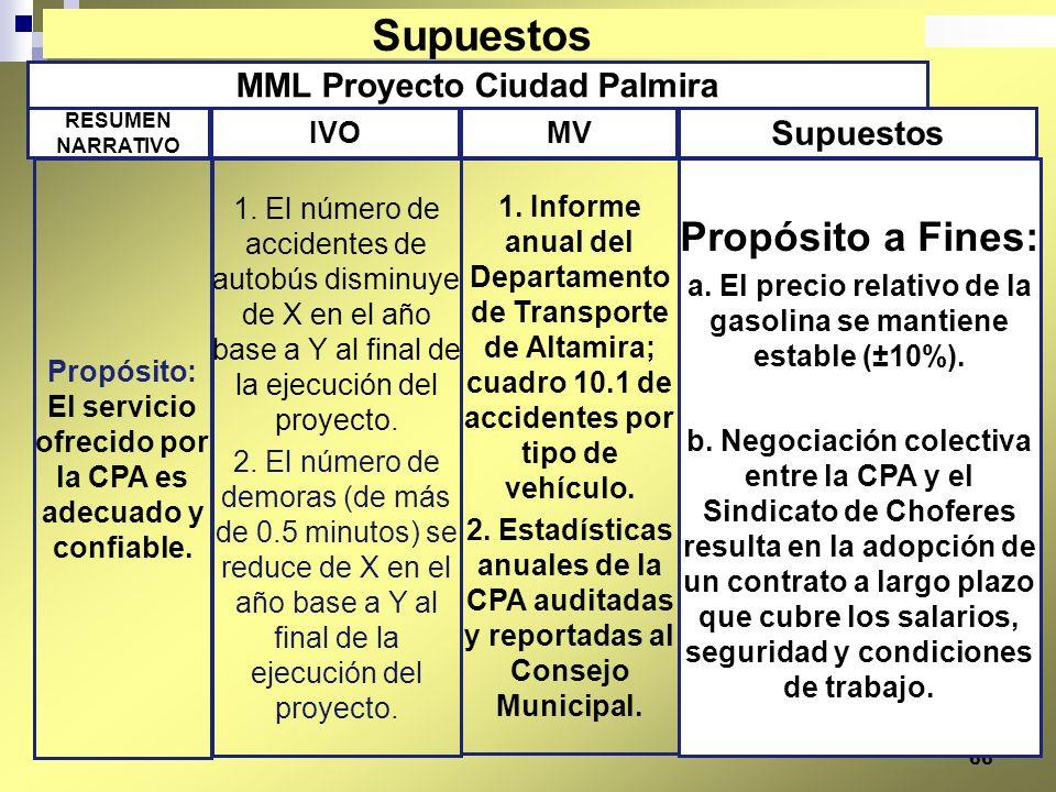 Supuestos Propósito a Fines: MML Proyecto Ciudad Palmira Supuestos IVO