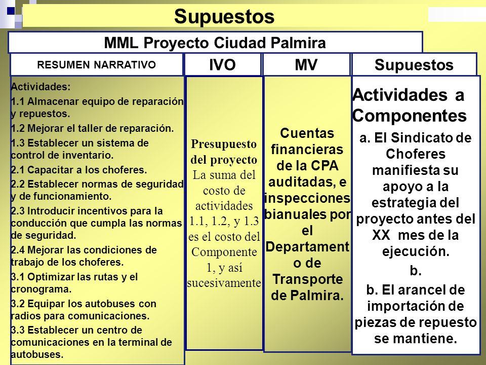 Supuestos Actividades a Componentes MML Proyecto Ciudad Palmira IVO MV