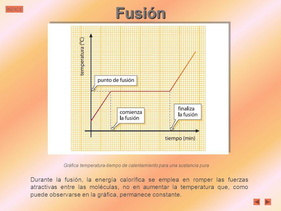 Fusión Gráfica temperatura-tiempo de calentamiento para una sustancia pura.