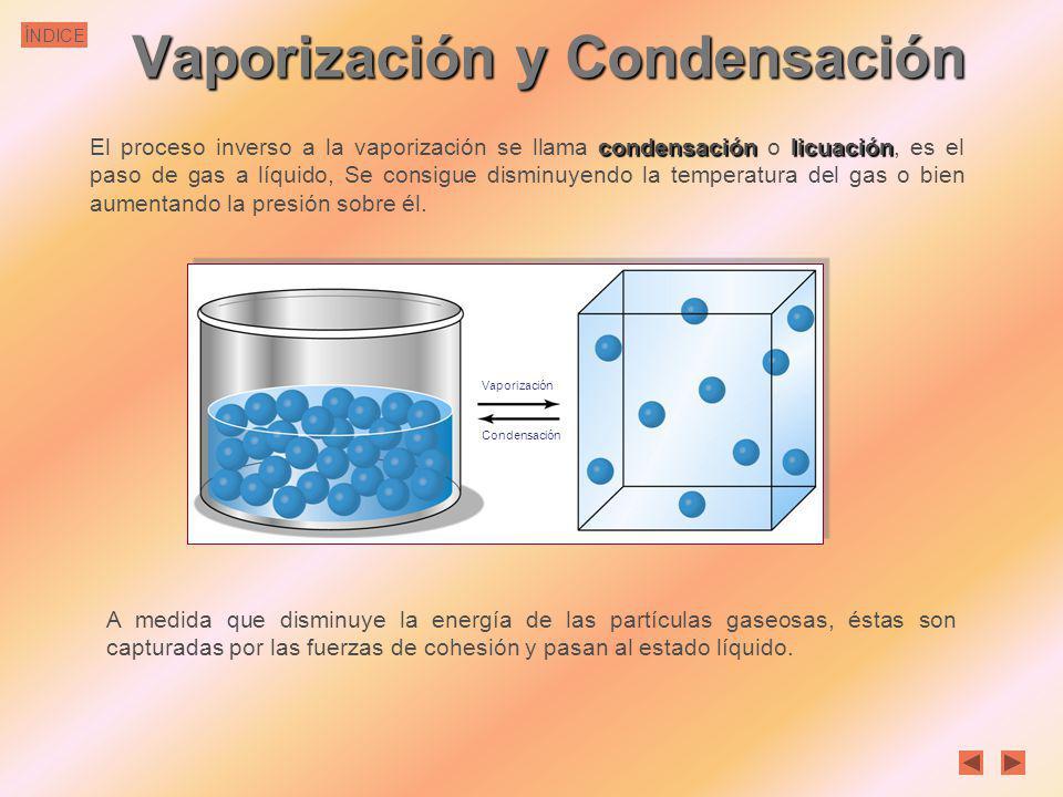 Vaporización y Condensación
