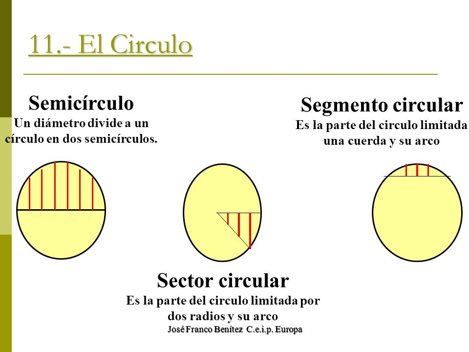 11.- El Circulo Semicírculo Segmento circular Sector circular