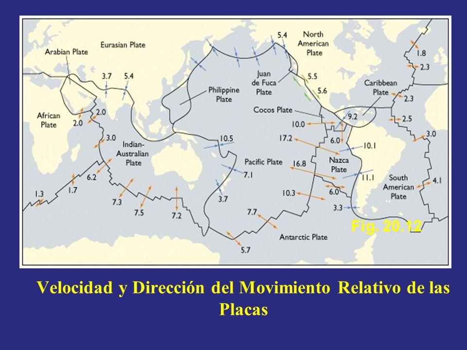 Velocidad y Dirección del Movimiento Relativo de las Placas