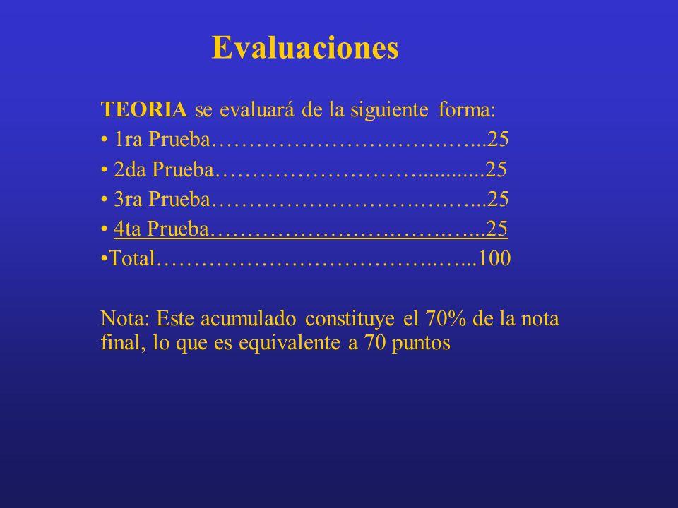 Evaluaciones TEORIA se evaluará de la siguiente forma:
