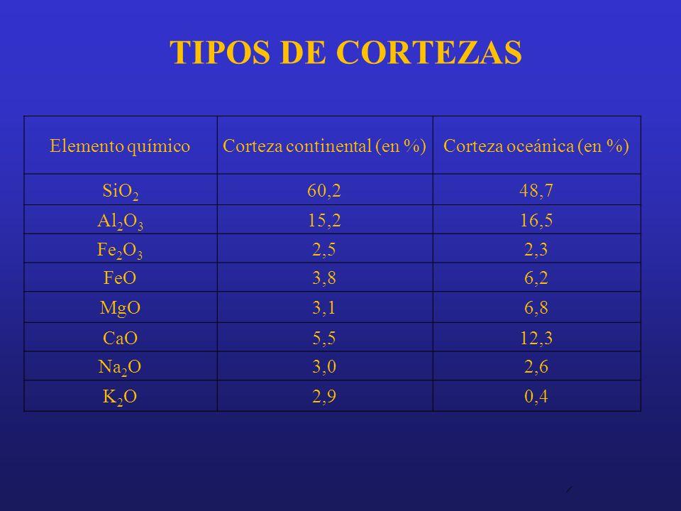 TIPOS DE CORTEZAS Elemento químico Corteza continental (en %)
