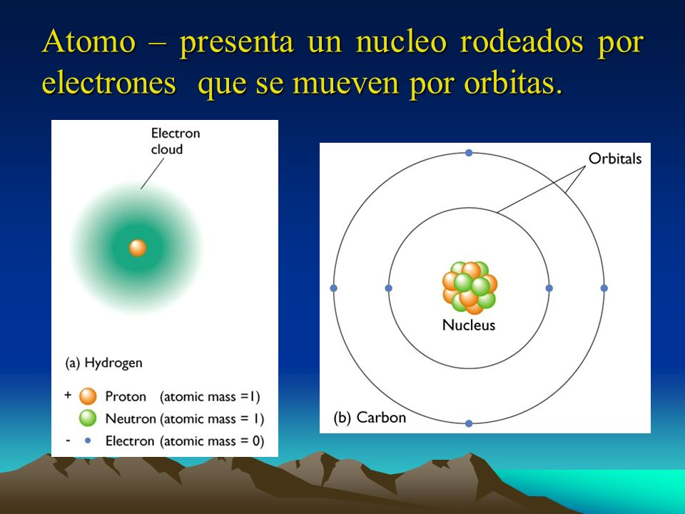 Atomo – presenta un nucleo rodeados por electrones que se mueven por orbitas.