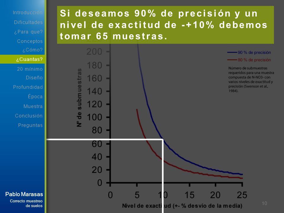 Si deseamos 90% de precisión y un nivel de exactitud de -+10% debemos tomar 65 muestras.