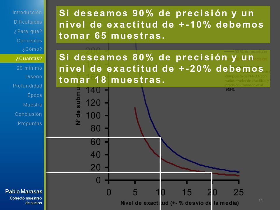 Si deseamos 90% de precisión y un nivel de exactitud de +-10% debemos tomar 65 muestras.