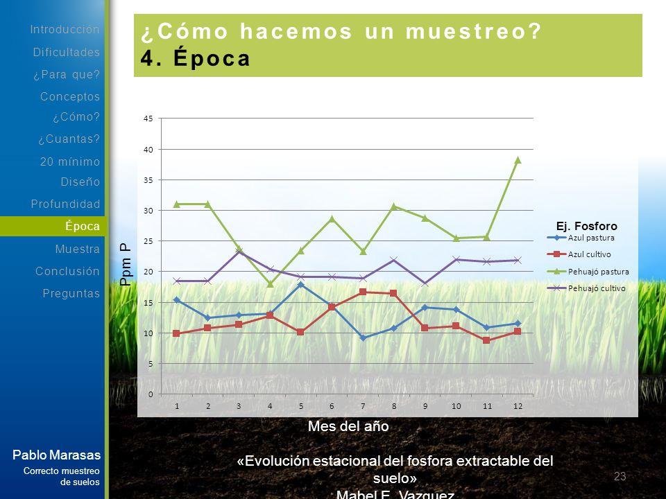 «Evolución estacional del fosfora extractable del suelo»