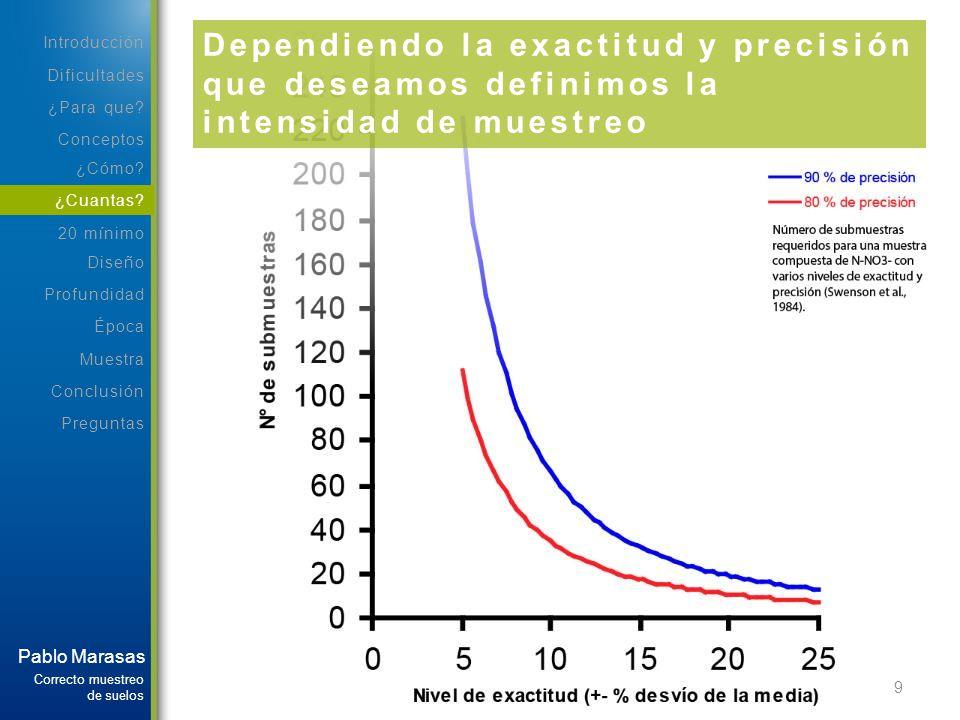 Dependiendo la exactitud y precisión que deseamos definimos la intensidad de muestreo
