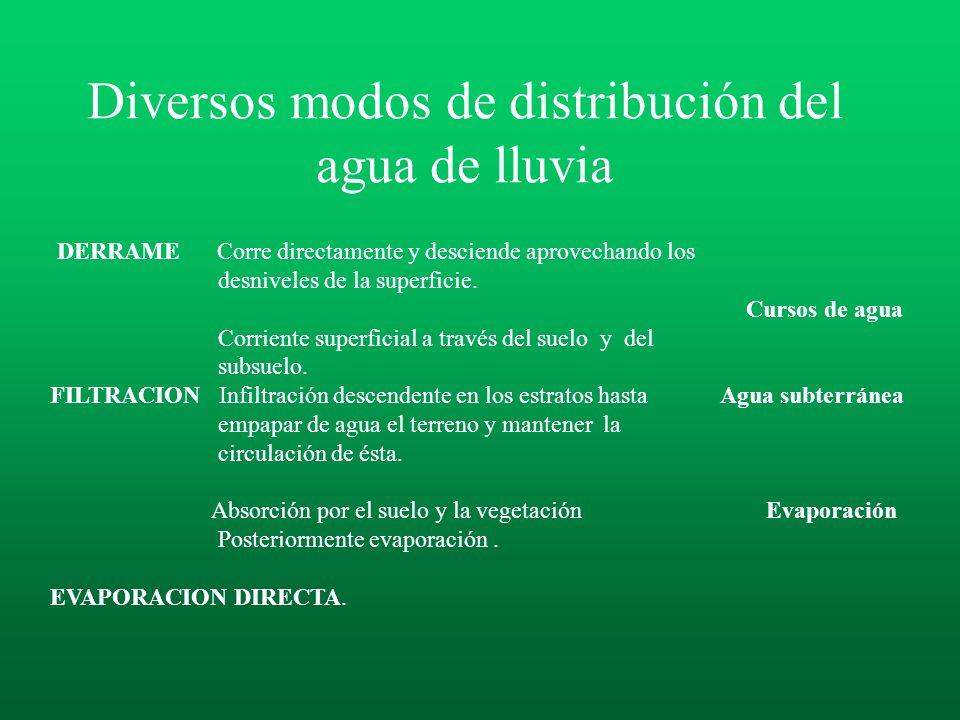 Diversos modos de distribución del agua de lluvia