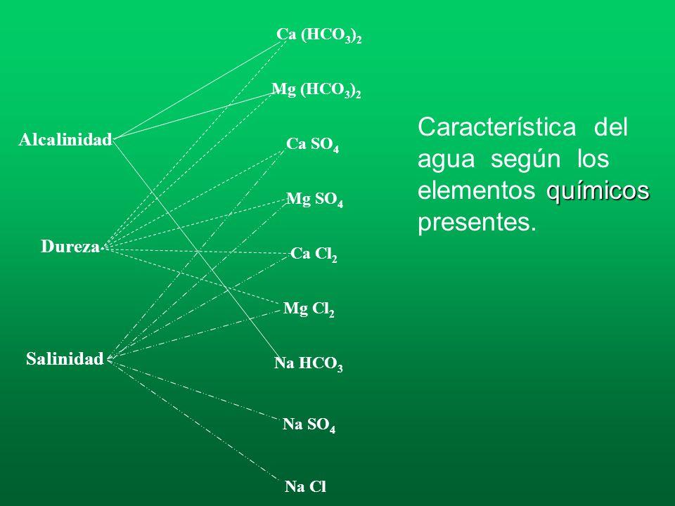 Característica del agua según los elementos químicos presentes.