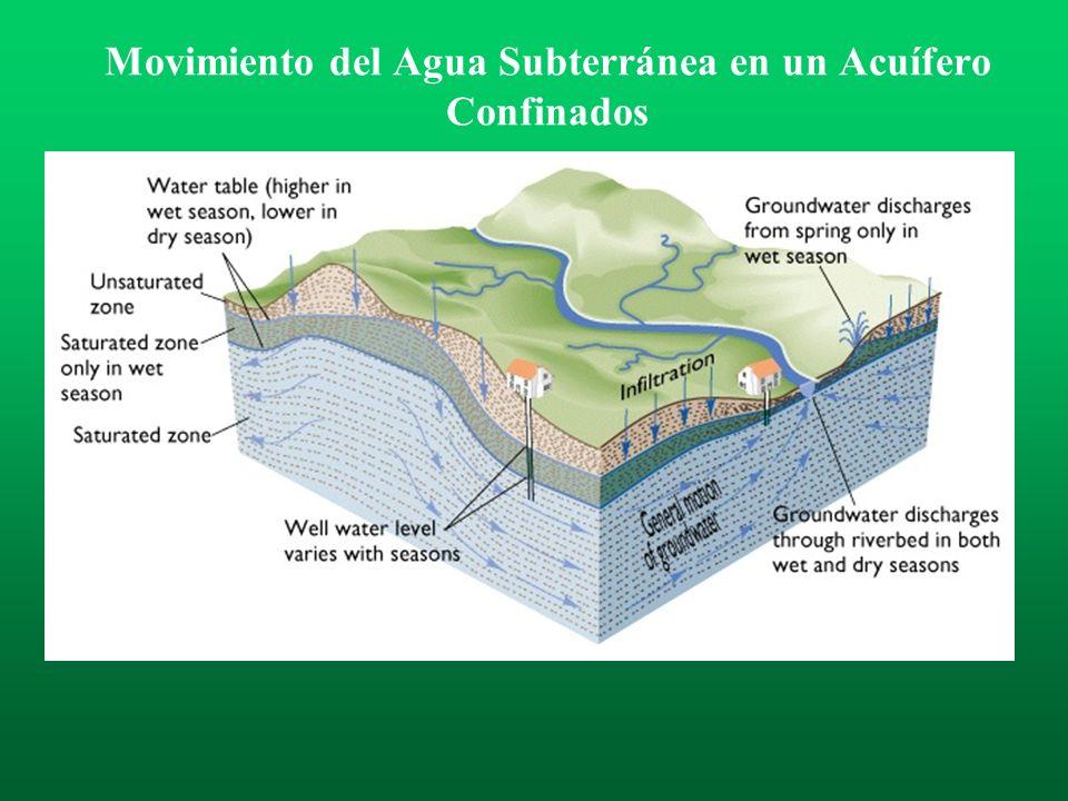 Movimiento del Agua Subterránea en un Acuífero Confinados