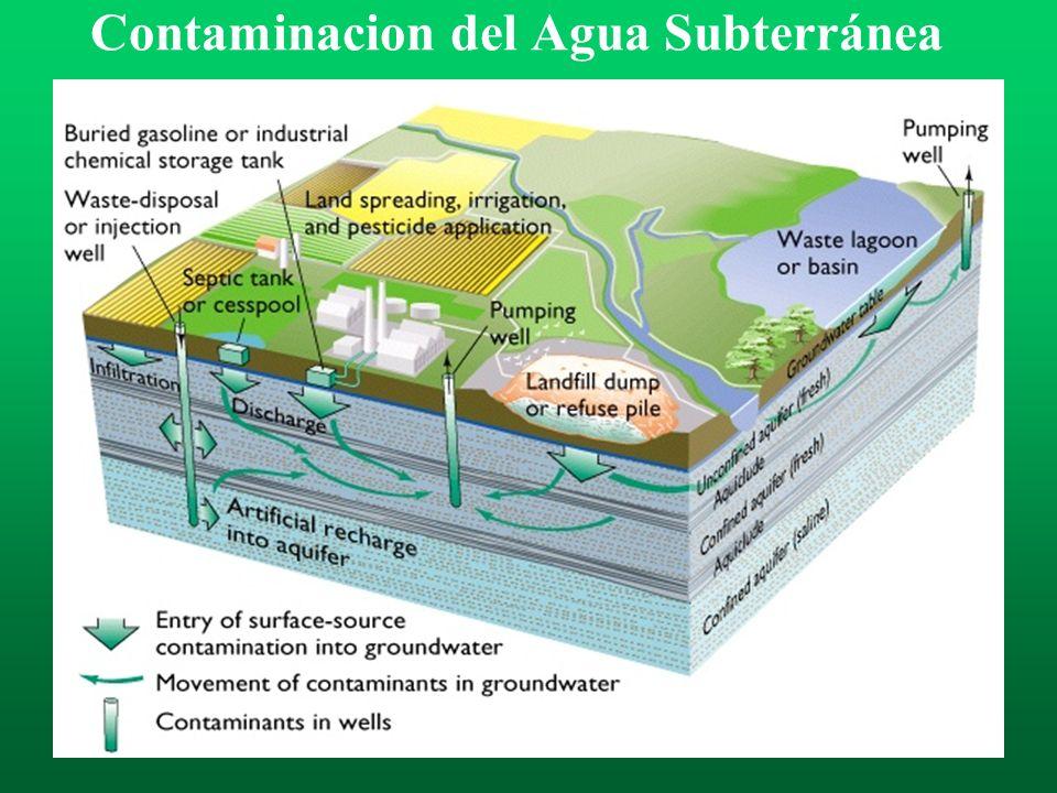 Contaminacion del Agua Subterránea