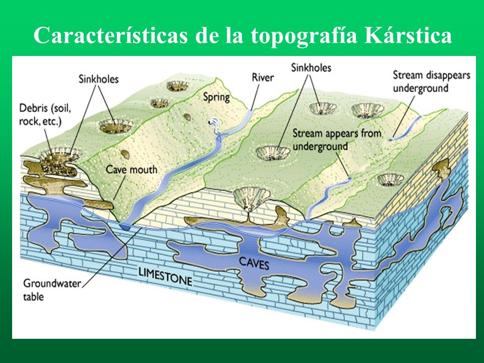 Características de la topografía Kárstica