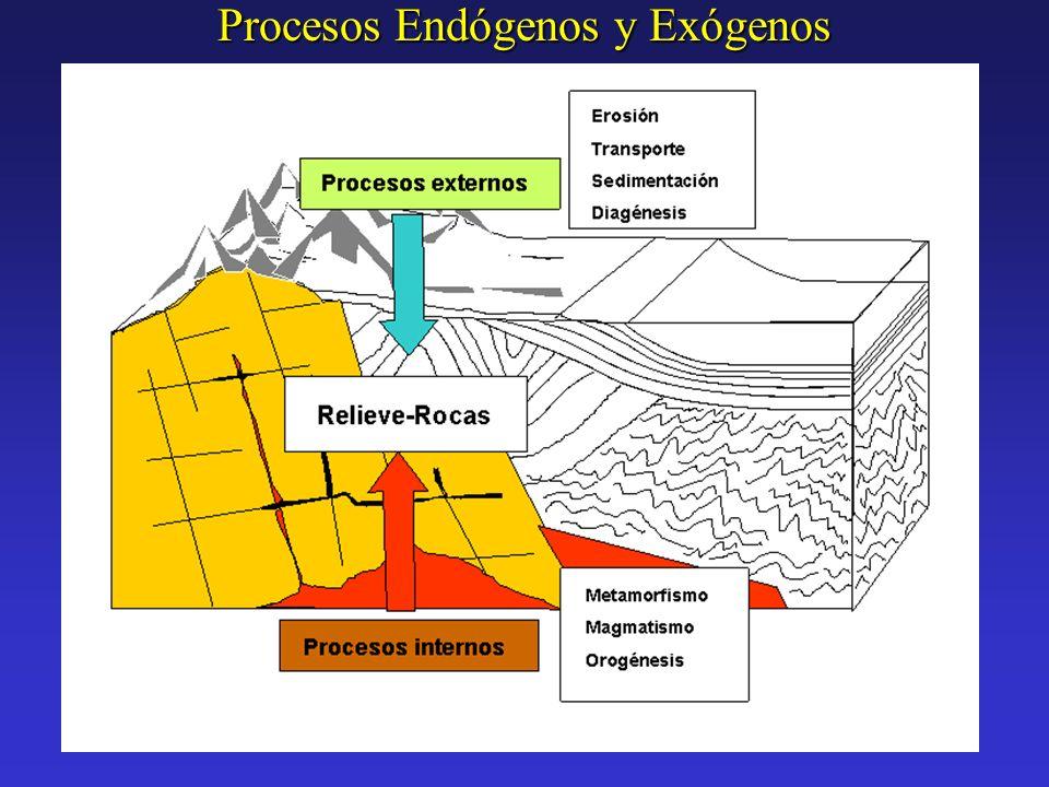 Procesos Endógenos y Exógenos