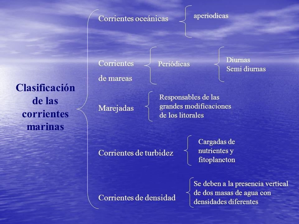 Clasificación de las corrientes marinas