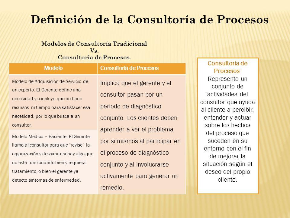 Modelos de Consultoría Tradicional Consultoría de Procesos.