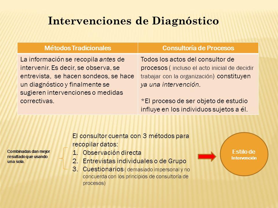 Intervenciones de Diagnóstico
