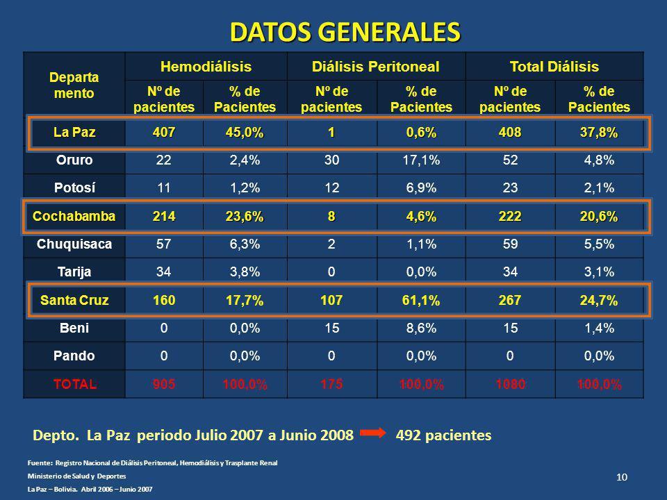 DATOS GENERALES Departa. mento. Hemodiálisis. Diálisis Peritoneal. Total Diálisis. Nº de pacientes.