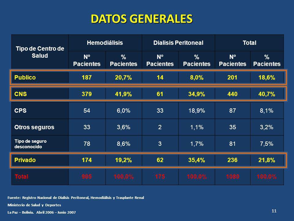 DATOS GENERALES Tipo de Centro de Salud Hemodiálisis