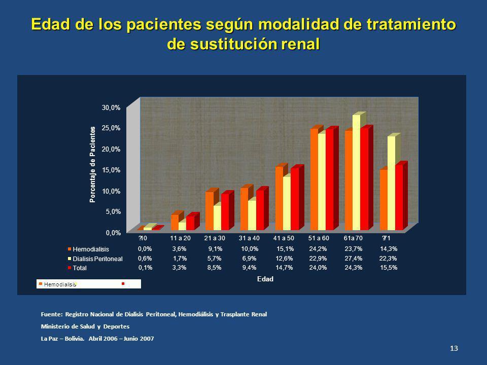 Edad de los pacientes según modalidad de tratamiento de sustitución renal