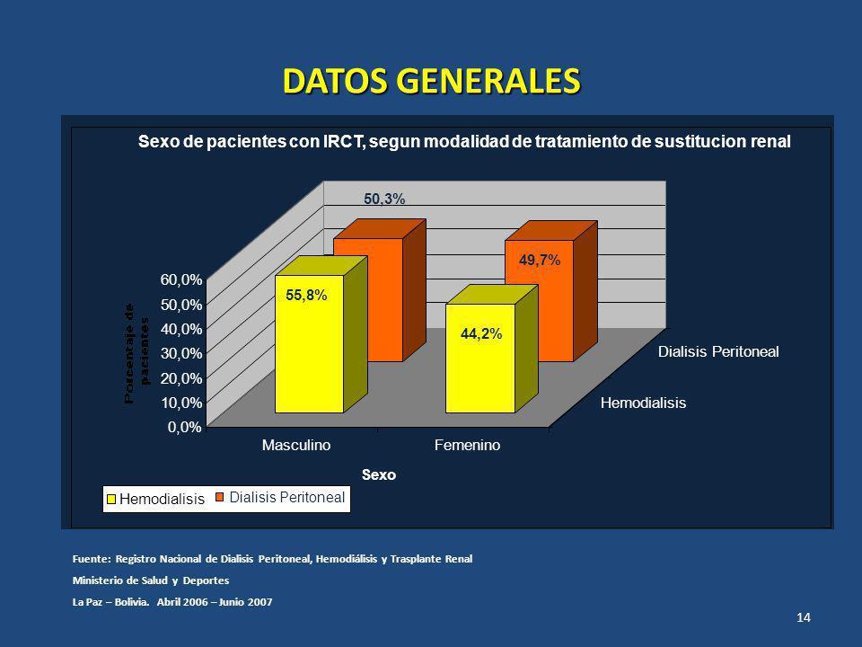 DATOS GENERALES Sexo de pacientes con IRCT, segun modalidad de tratamiento de sustitucion renal. 50,3%