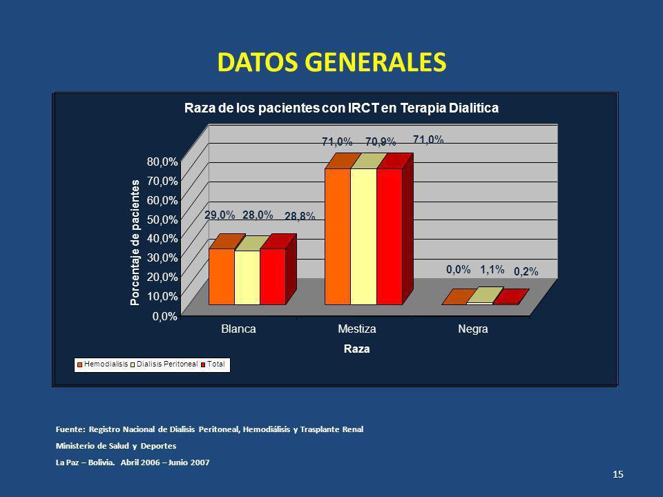 DATOS GENERALES Raza de los pacientes con IRCT en Terapia Dialitica