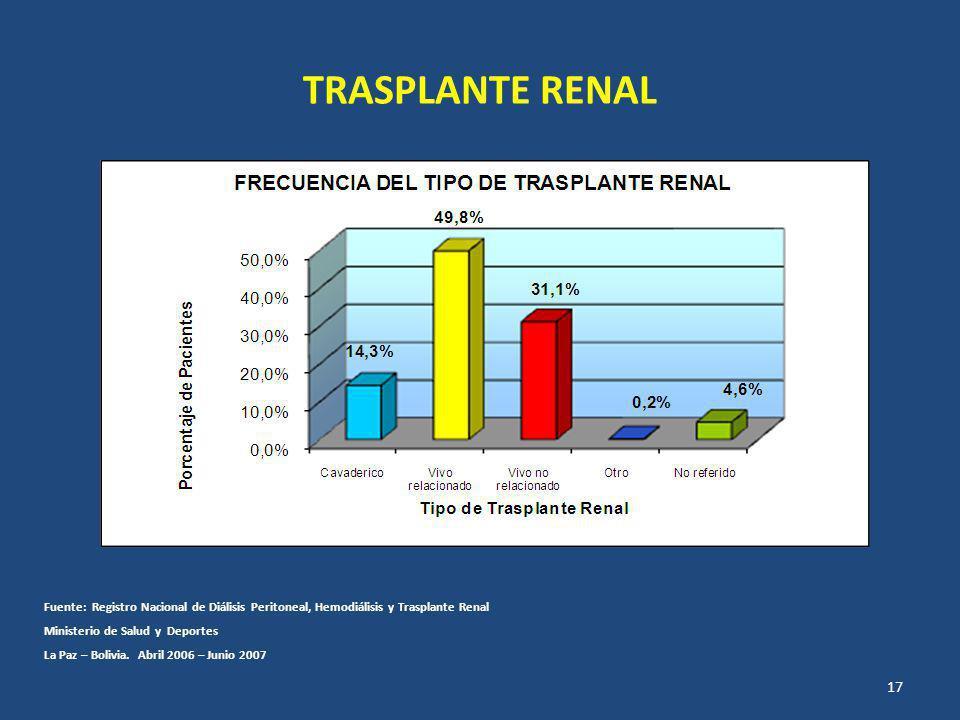 TRASPLANTE RENAL Fuente: Registro Nacional de Diálisis Peritoneal, Hemodiálisis y Trasplante Renal.