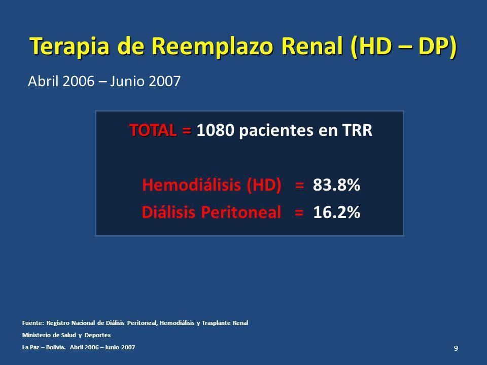 Terapia de Reemplazo Renal (HD – DP)