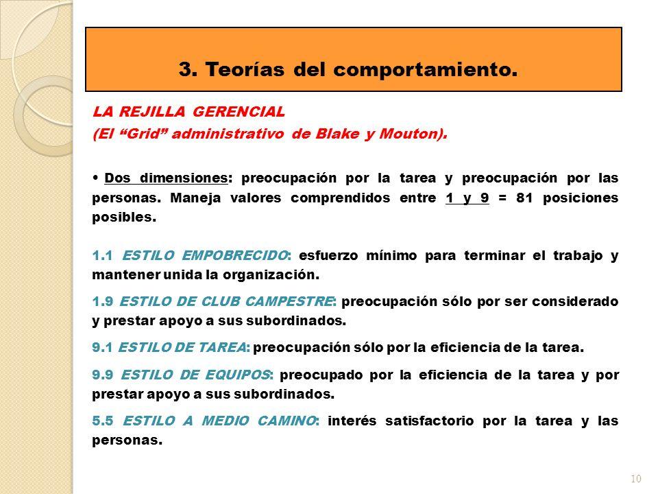 3. Teorías del comportamiento.