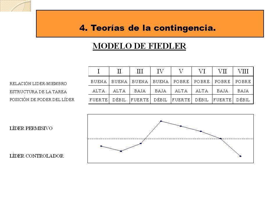 4. Teorías de la contingencia.