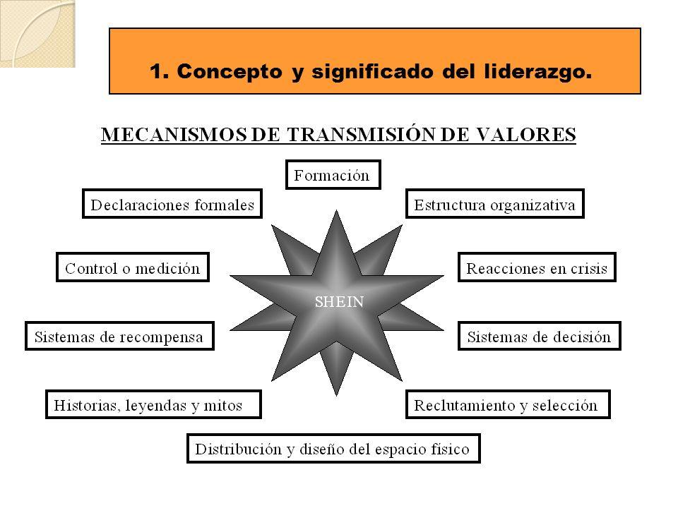 1. Concepto y significado del liderazgo.