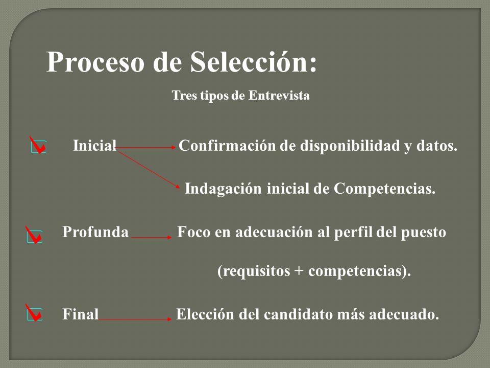 Proceso de Selección: Inicial Confirmación de disponibilidad y datos.