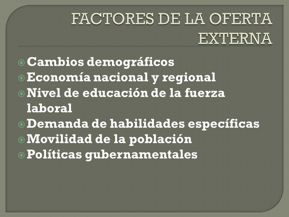 FACTORES DE LA OFERTA EXTERNA