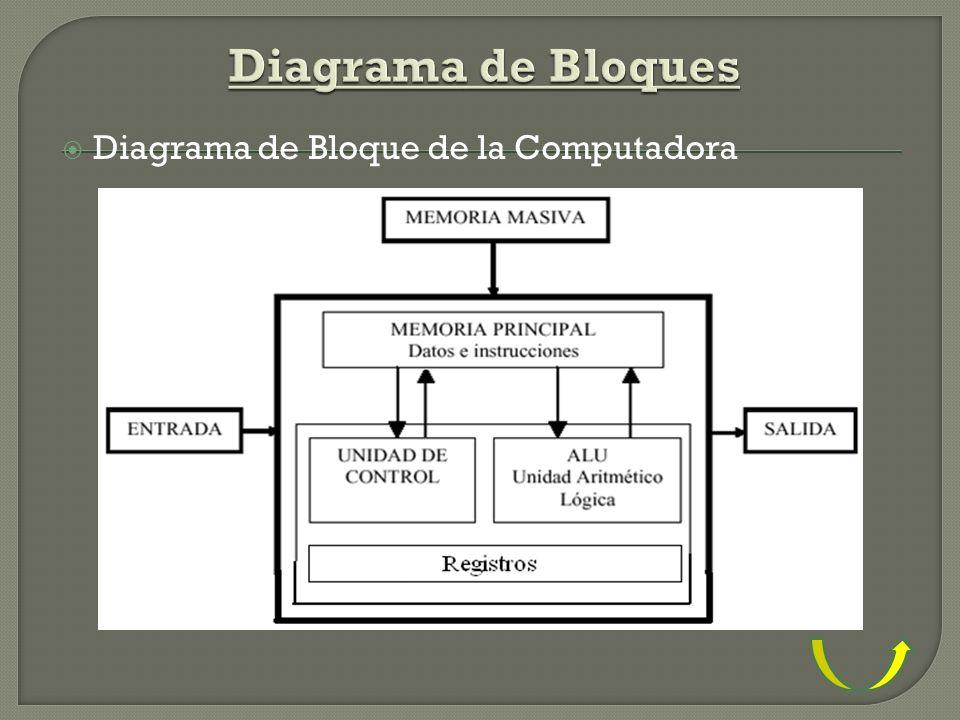 Diagrama de Bloques Diagrama de Bloque de la Computadora