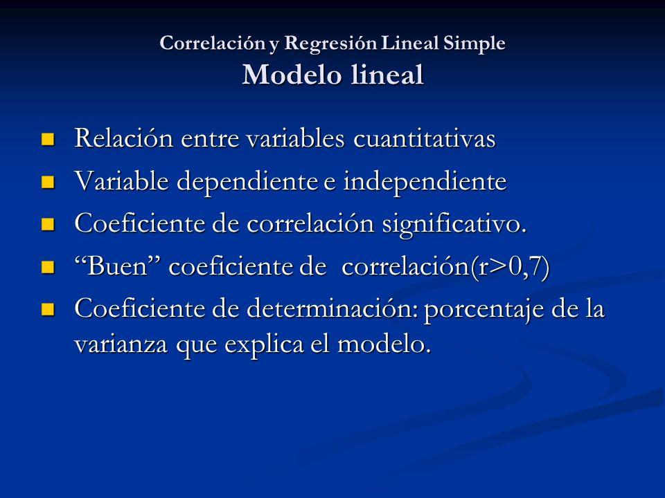 Correlación y Regresión Lineal Simple Modelo lineal