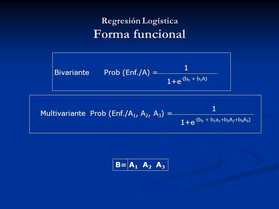 Regresión Logística Forma funcional