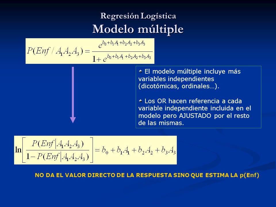 Regresión Logística Modelo múltiple