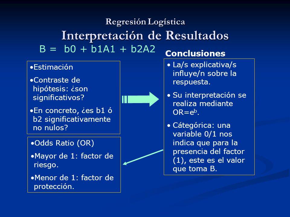 Regresión Logística Interpretación de Resultados
