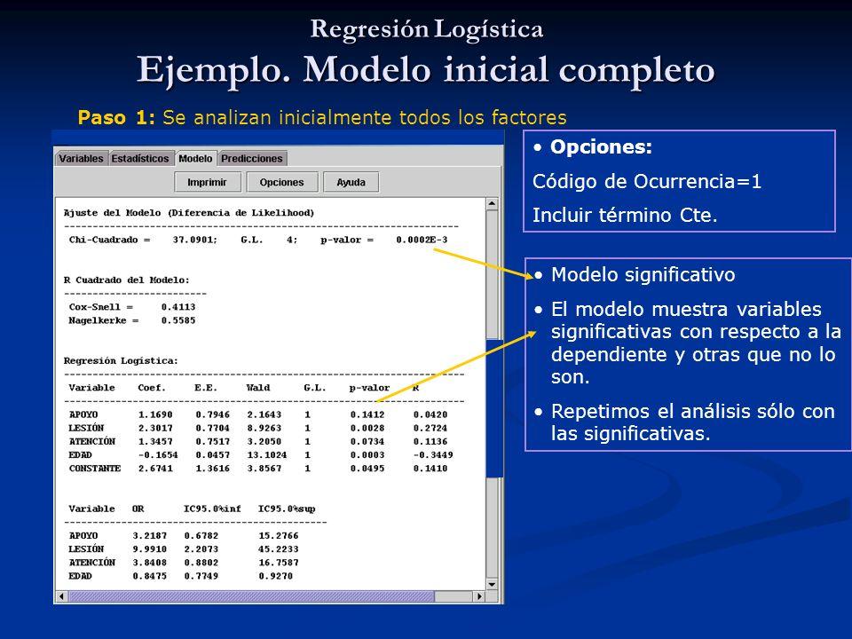 Regresión Logística Ejemplo. Modelo inicial completo