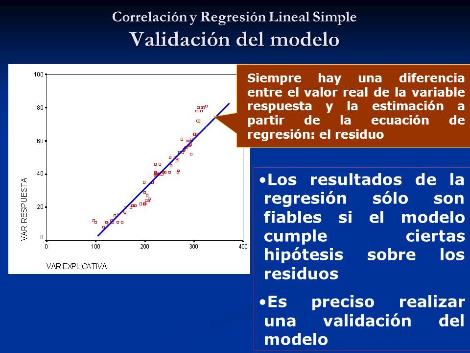 Correlación y Regresión Lineal Simple Validación del modelo