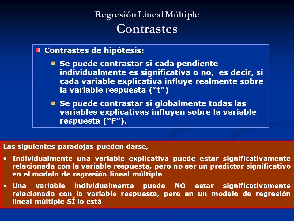 Regresión Lineal Múltiple Contrastes