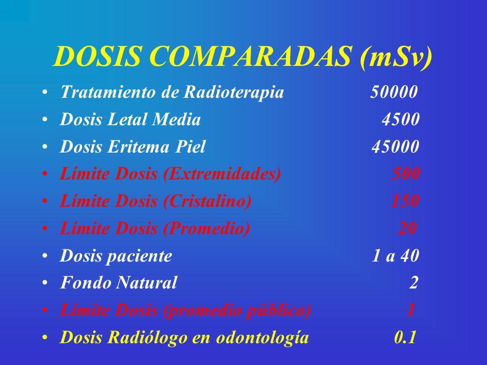 DOSIS COMPARADAS (mSv)