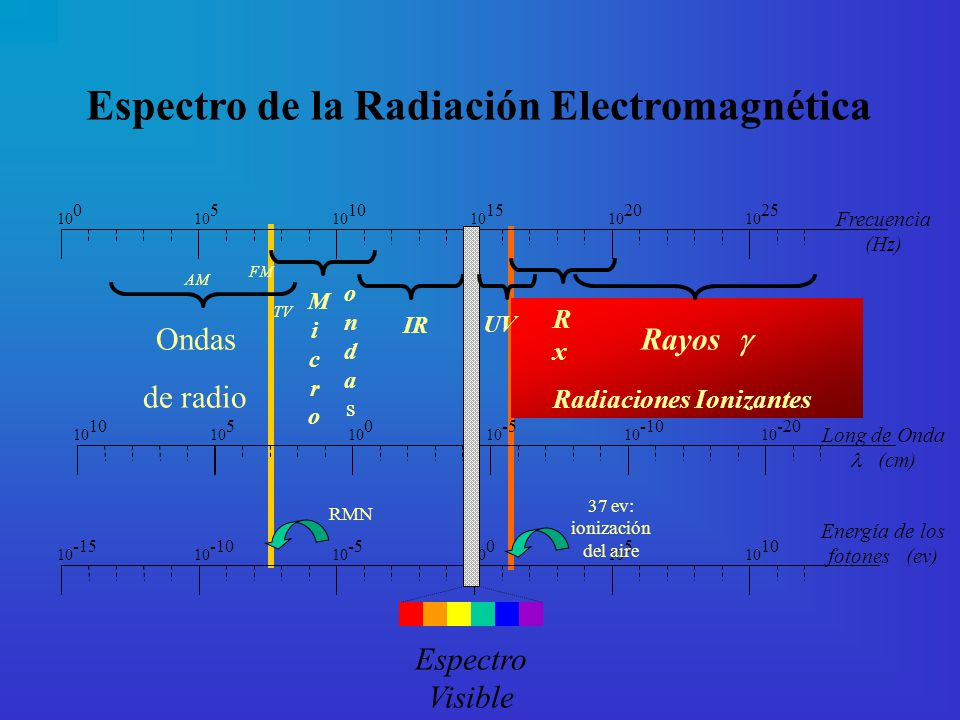 Espectro de la Radiación Electromagnética