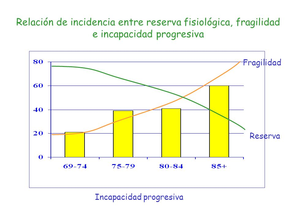 Incapacidad progresiva