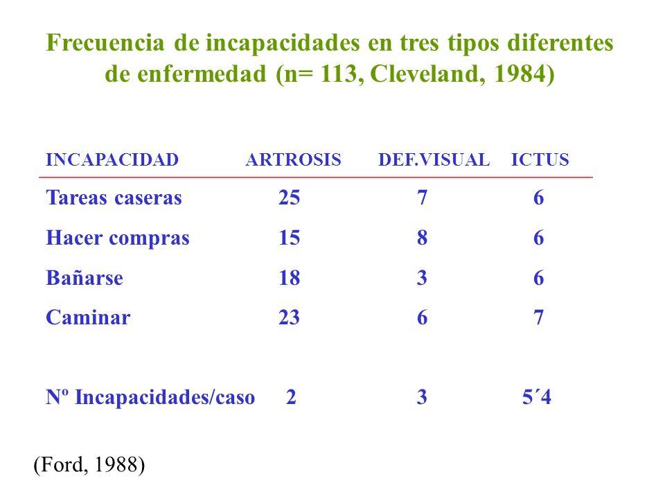 Frecuencia de incapacidades en tres tipos diferentes de enfermedad (n= 113, Cleveland, 1984)